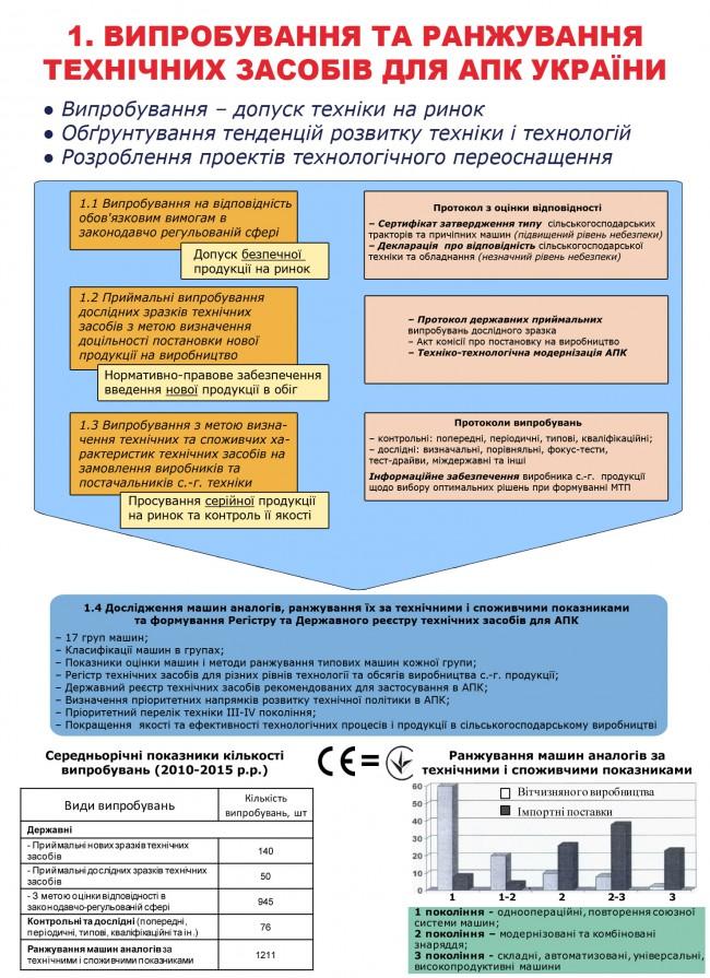 Випробовування та ранжування технічних засобів для АПК України
