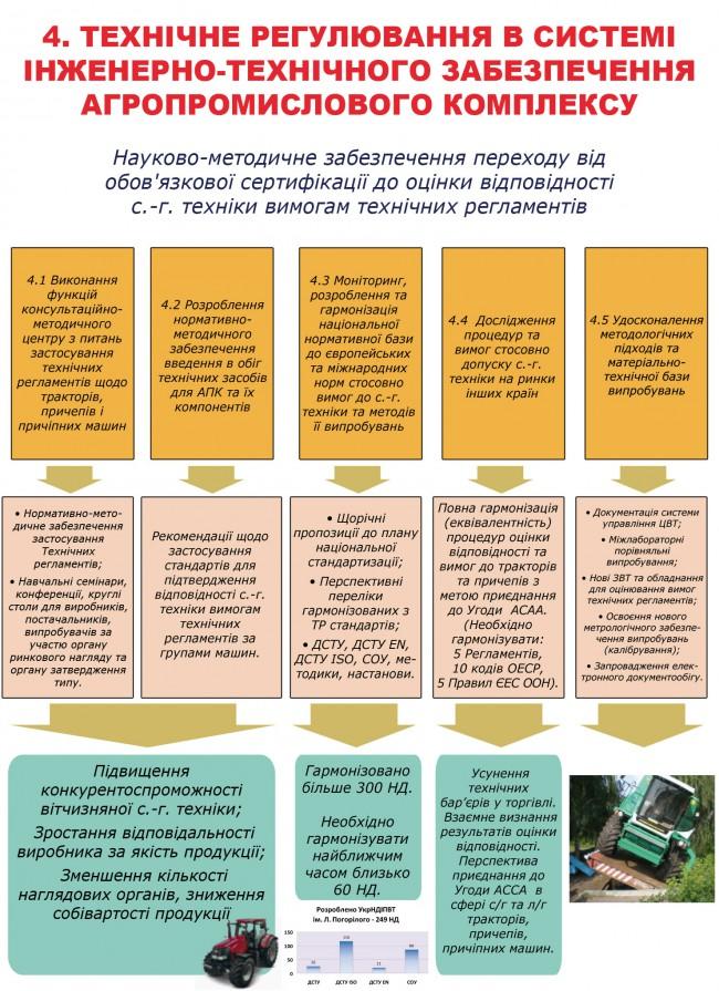 Технічне регулювання в системі інженерно-технічного забезпечення агропромислового комплексу